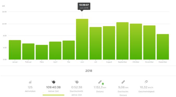 109 Stunden und 40 Minuten auf den Beinen