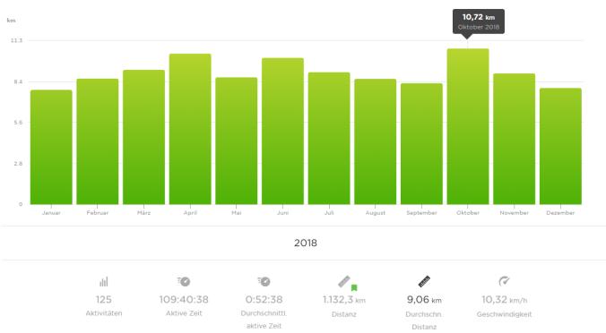 Im Oktober bin ich mit im Schnitt 10,72 km die längsten Runden gelaufen