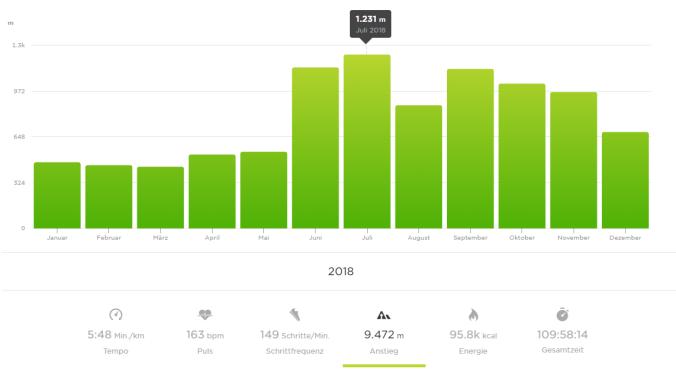 9.472 Meter ging es 2018 in die Höhe