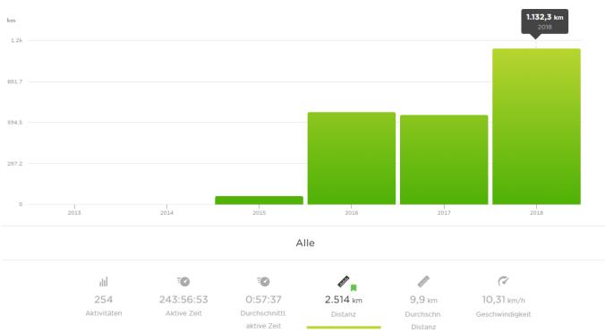 Meine gelaufenen Kilometer im Jahresvergleich