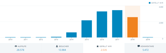 Entwicklung der Likes (jährlich)
