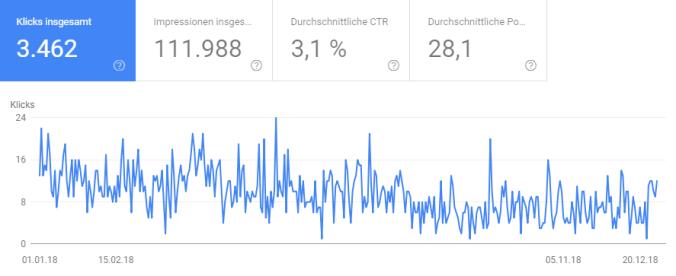 Entwicklung der Klick (Quelle: Google Search Console)