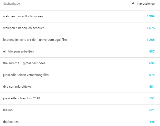 Impressions für Suchanfragen (Quelle: Google Search Console)