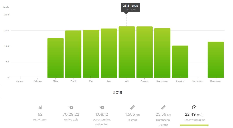 22 km zu schnell