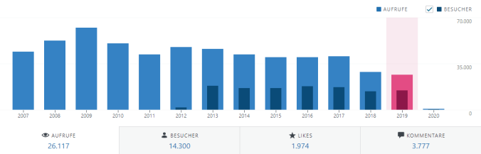 Entwicklung der Aufrufe und Besucher 2019 (jährlich)