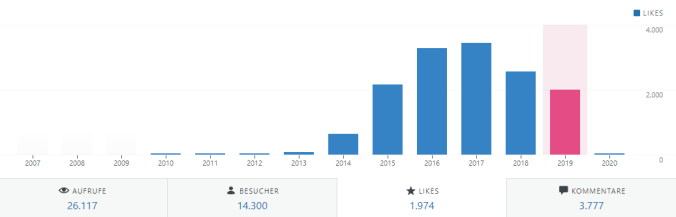 Entwicklung der Likes 2019 (jährlich)