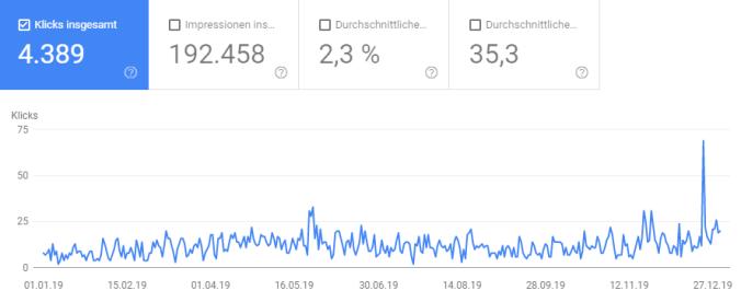Entwicklung der Klicks 2019 (Quelle: Google Search Console)