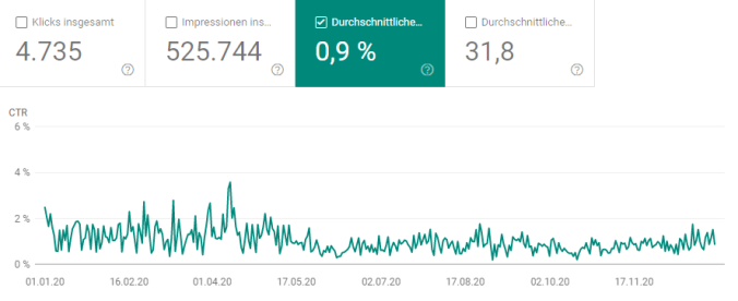 Entwicklung der Click-Through-Rate 2020 (Quelle: Google Search Console)
